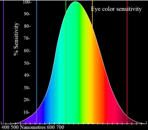 The graph displays the spectrum of sensitivity of the eye's cones. The graph show the eye is most sensitive to the green range.